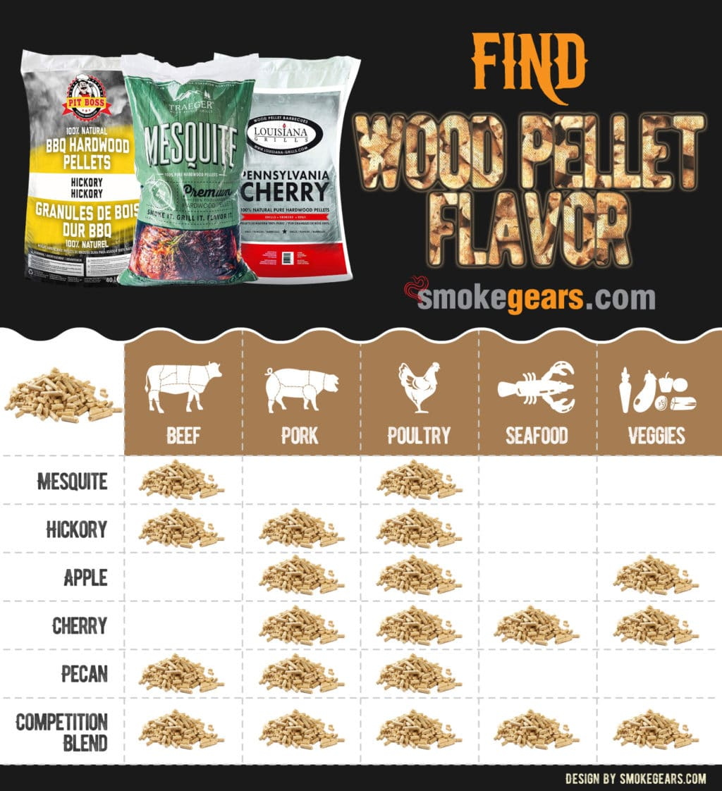 Which flavor pellets
