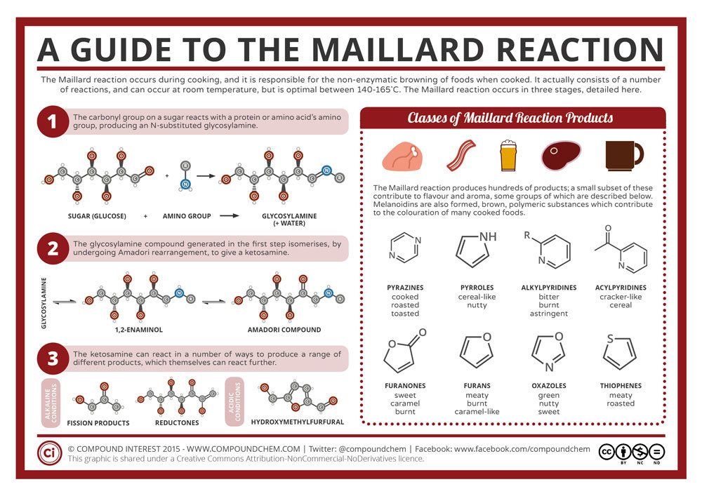 Chemical Equation For The Maillard Reaction